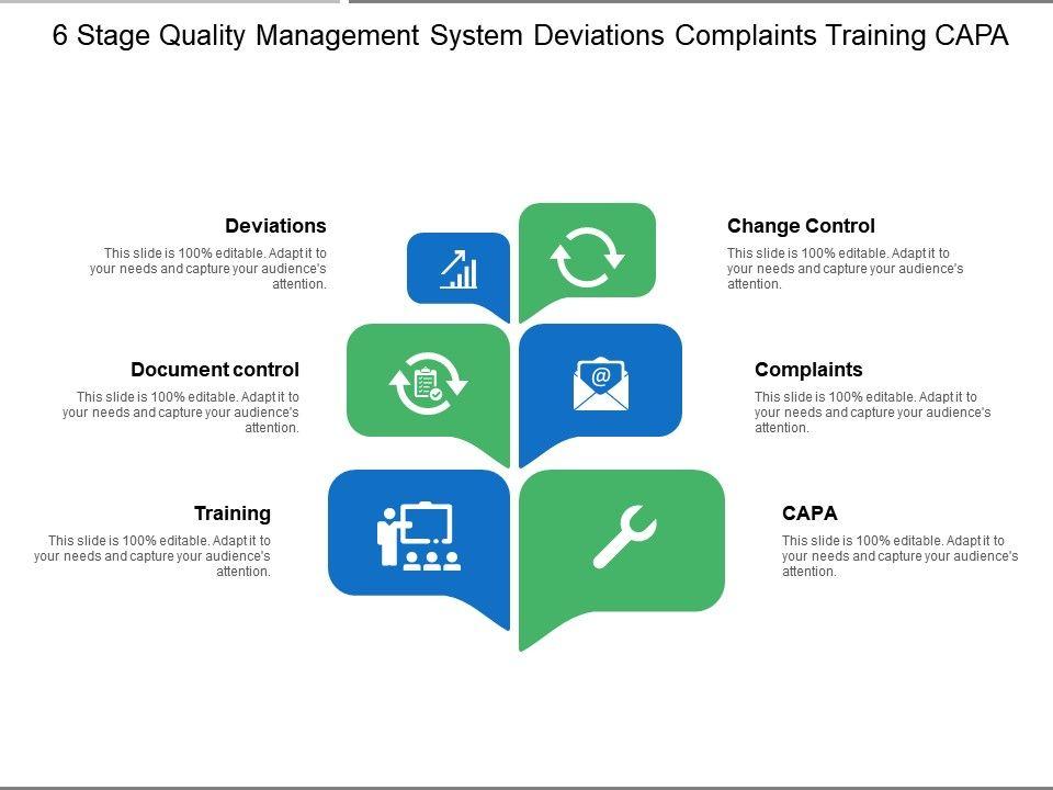 7 stages quality management system deviations complaints training.