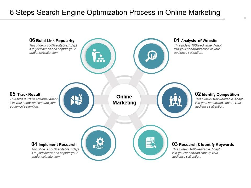 6 Steps Search Engine Optimization Process In Online