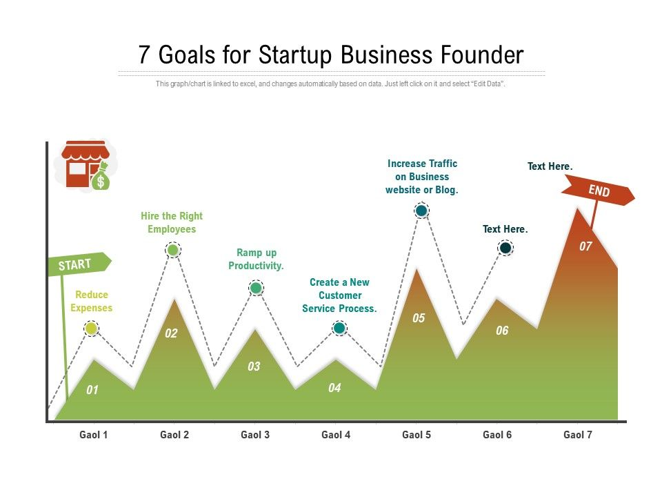 7 Goals For Startup Business Founder