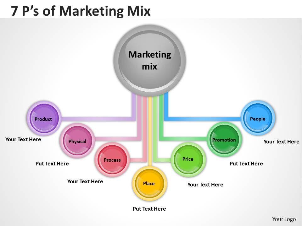 7 ps of marketing mix diagram 2