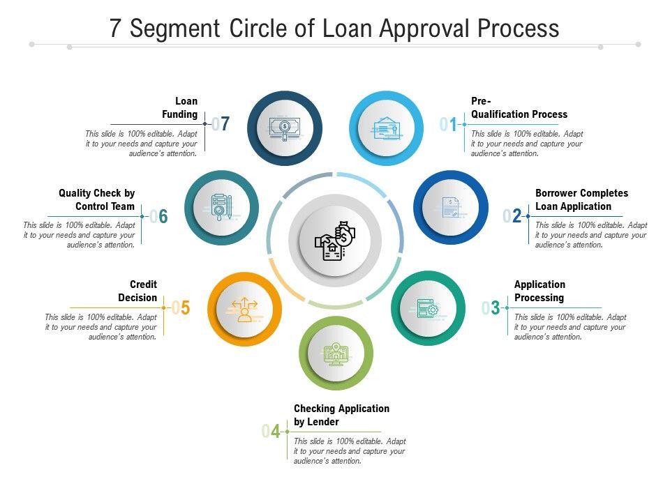 7 Segment Circle Of Loan Approval Process