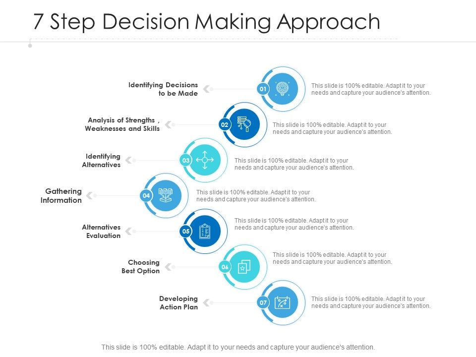 7 Step Decision Making Approach