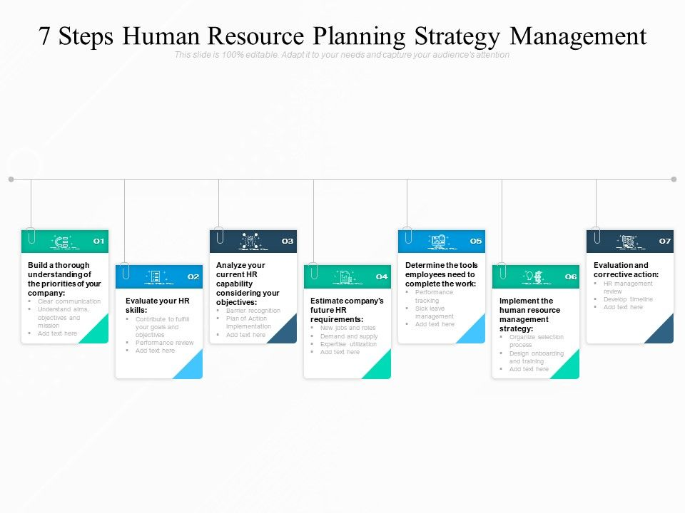 7 Steps Human Resource Planning Strategy Management