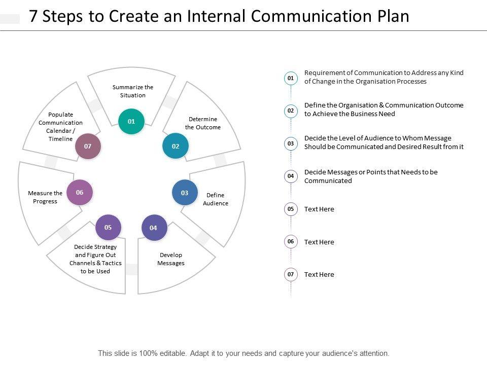 7 Steps To Create An Internal Communication Plan Powerpoint