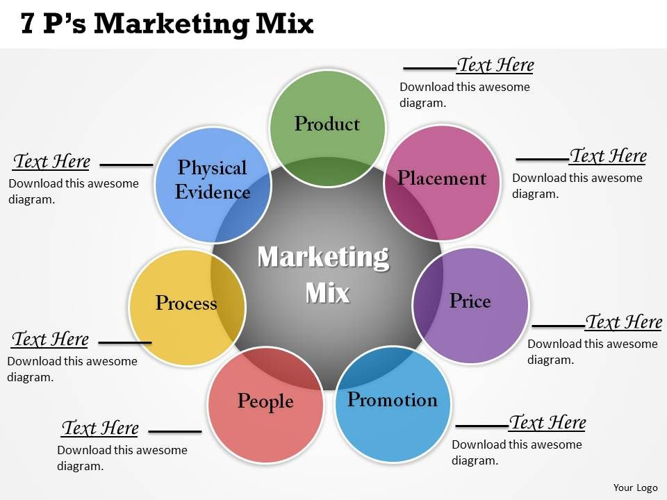 4p mcdonald This paper discusses the 4 'p's of marketing mix, which comprise:  (companies  such as mcdonalds and air arabia) to emphasis this concept.