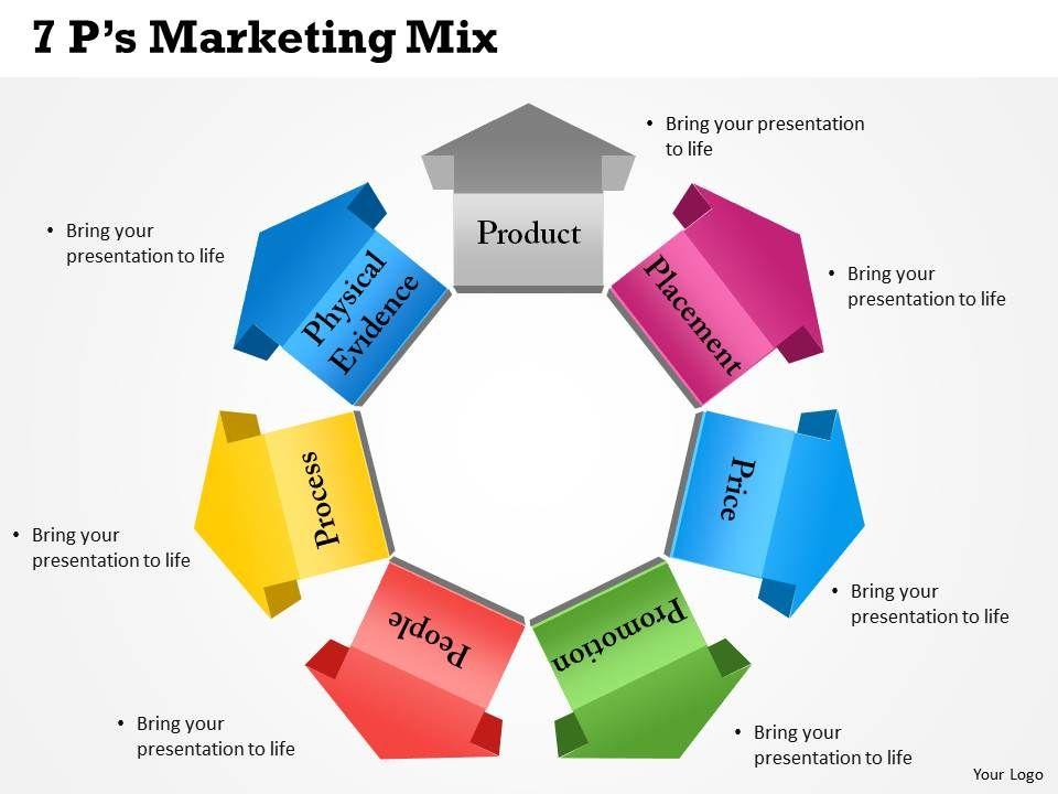 Ryanair marketing mix case study
