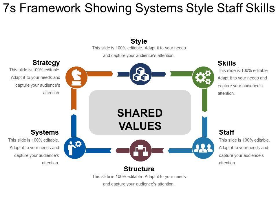 7s_framework_showing_systems_style_staff_skills_Slide01