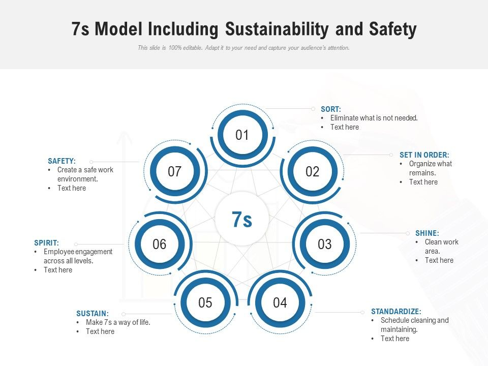 7s Model Including Sustainability And Safety