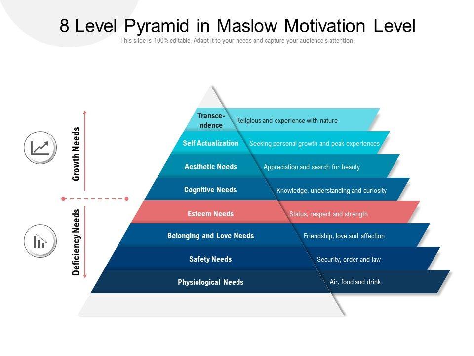 8 Level Pyramid In Maslow Motivation Level