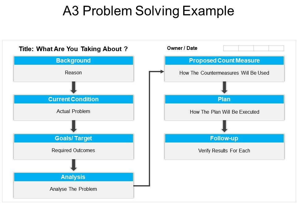 A3 Problem Solving Example Ppt Presentation