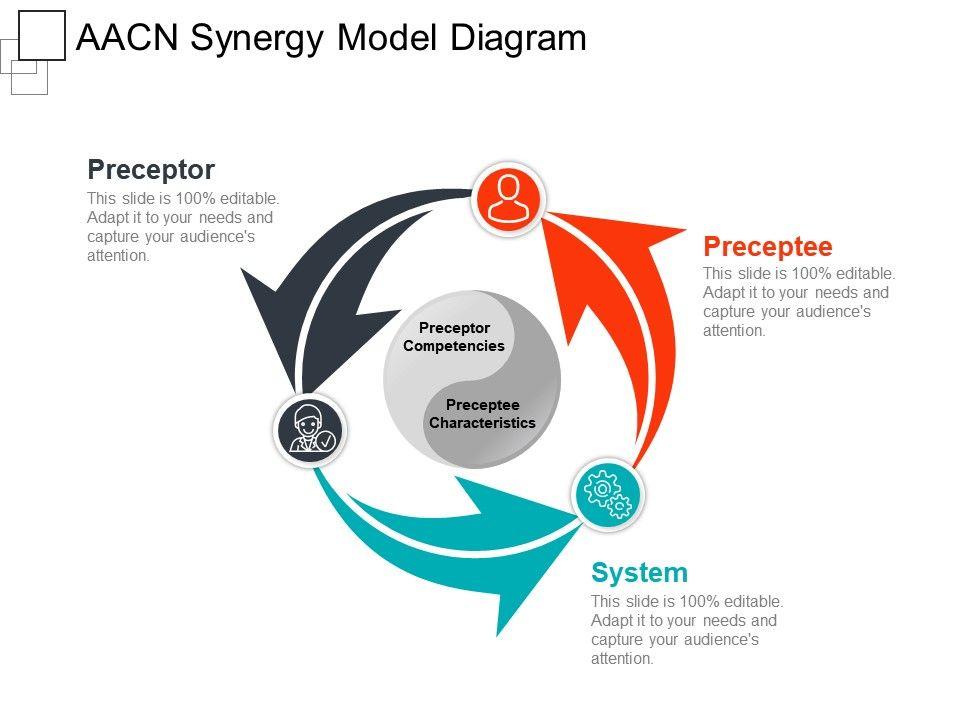 aacn synergy model diagram ppt presentation
