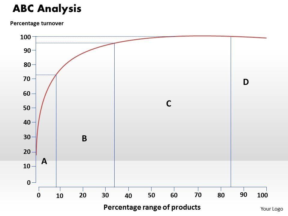 abc_analysis_powerpoint_presentation_slide_template_Slide01