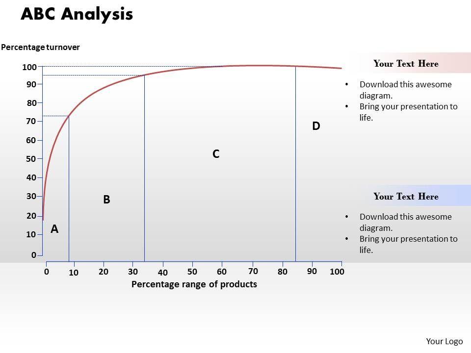 Abc Analysis Powerpoint Presentation Slide Template Slide02 Slide03