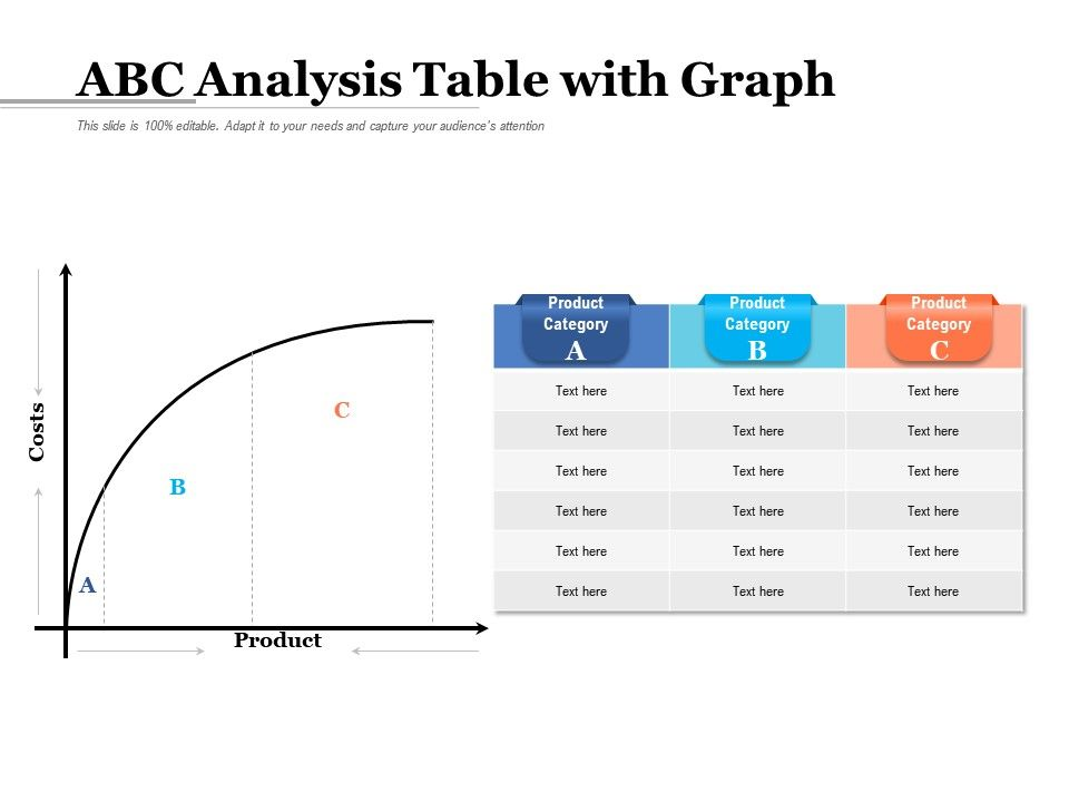 ABC Analysis Table With Graph