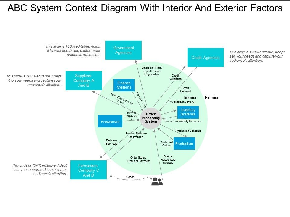 Abc System Context Diagram With Interior And Exterior ...