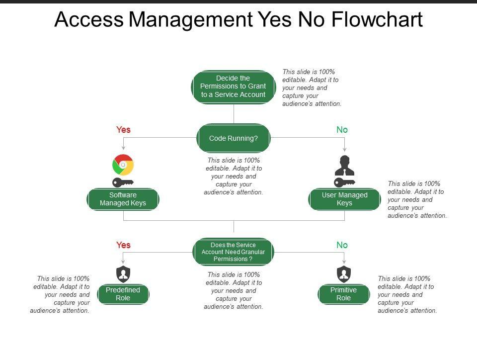 access_management_yes_no_flowchart_slide01   access_management_yes_no_flowchart_slide02   access_management_yes_no_flowchart_slide03