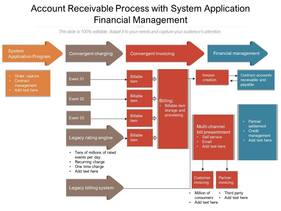 Account Receivable Process With System Application Financial Management