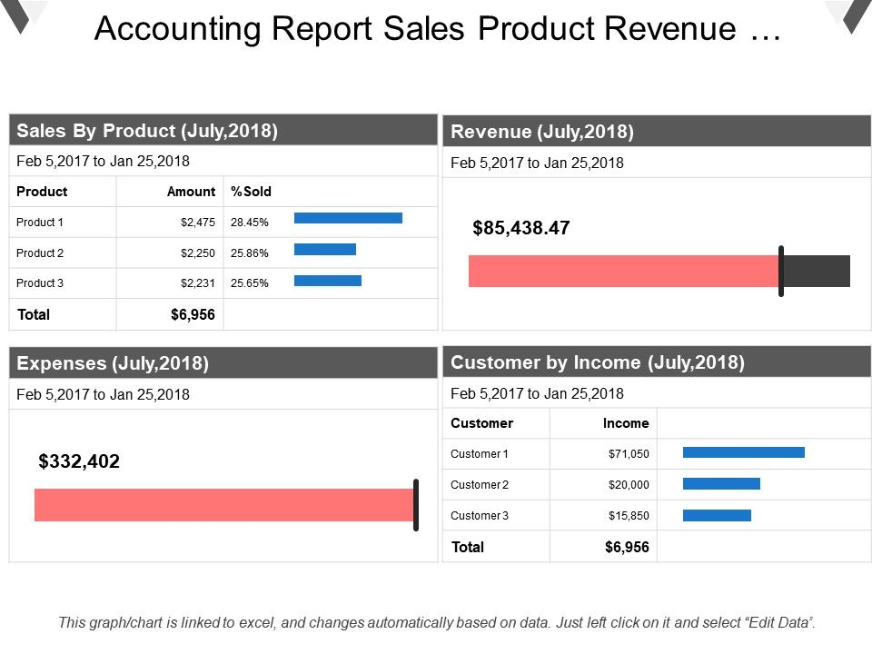accounting_report_sales_product_revenue_expenses_customer_incomed_Slide01