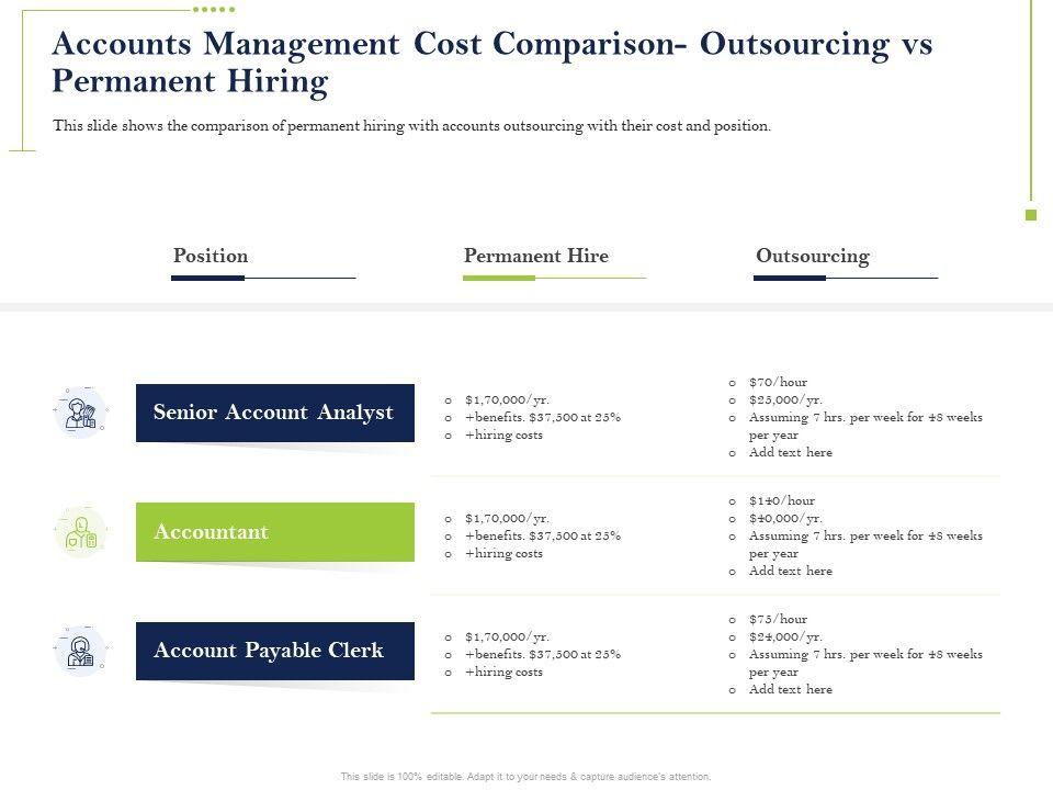 Accounts Management Cost Comparison Permanent Ppt Powerpoint Sample