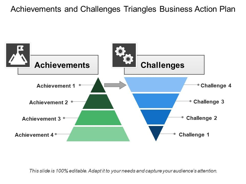 Achievements And Challenges Triangles Business Action Plan