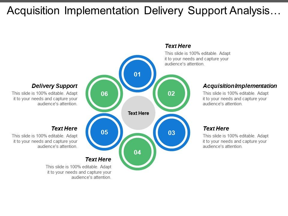 Acquisition Implementation Delivery Support Analysis Design System Build Powerpoint Presentation Sample Example Of Ppt Presentation Presentation Background