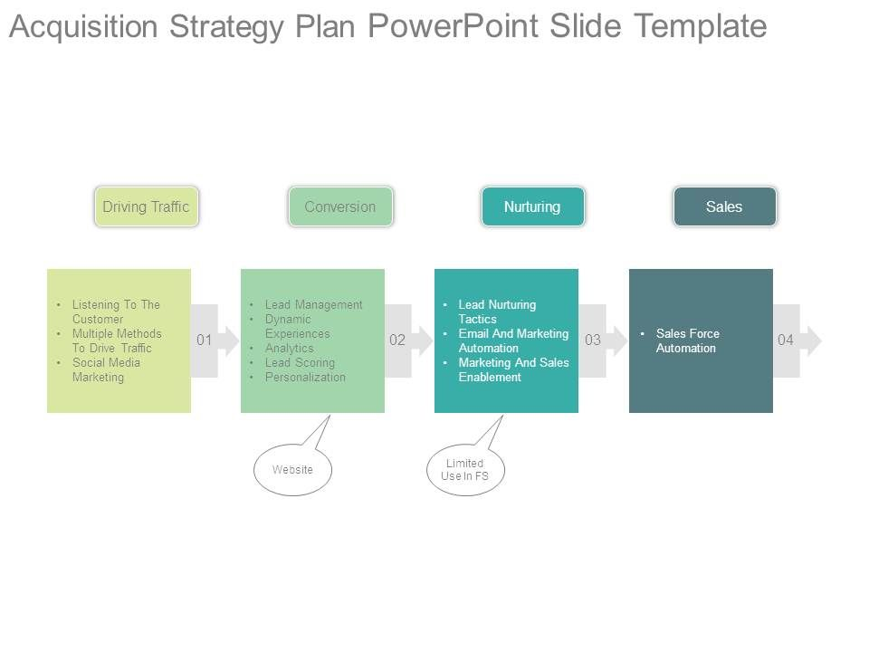 Acquisition Strategy Plan Powerpoint Slide Template | Presentation ...