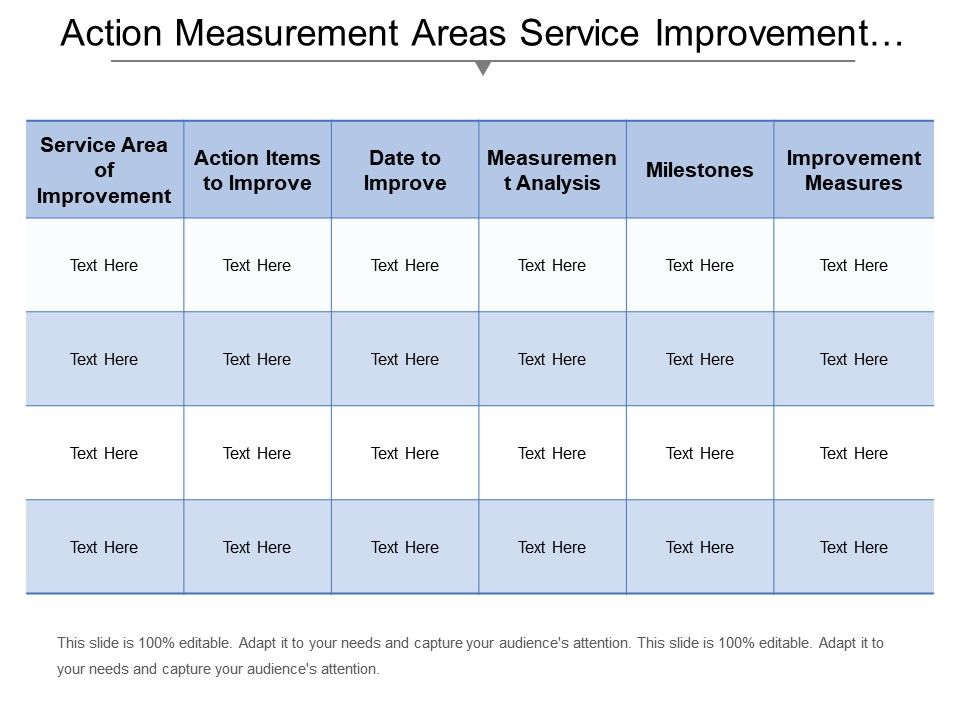 Action Measurement Areas Service Improvement Plan Template Slide01 Slide02