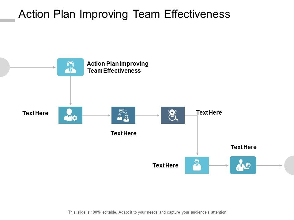 Action Plan Improving Team Effectiveness Ppt Powerpoint Presentation Layouts Cpb