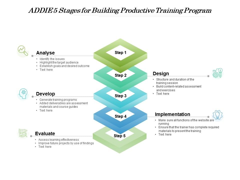 ADDIE 5 Stages For Building Productive Training Program