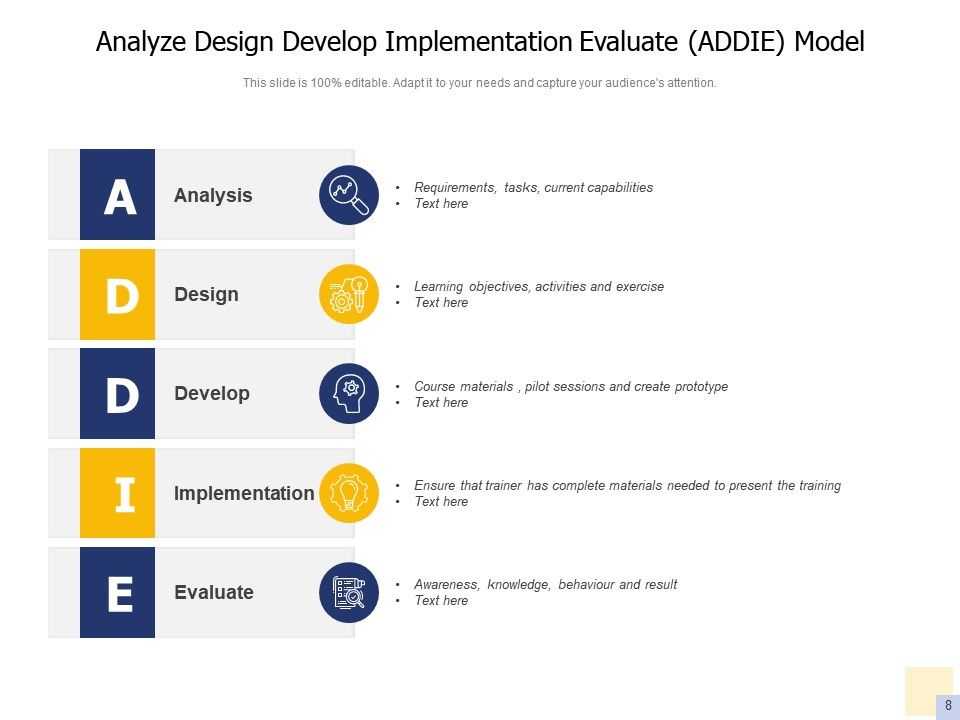 Addie Instructional Design Analysis Development Evaluation Process Model Powerpoint Slides Diagrams Themes For Ppt Presentations Graphic Ideas