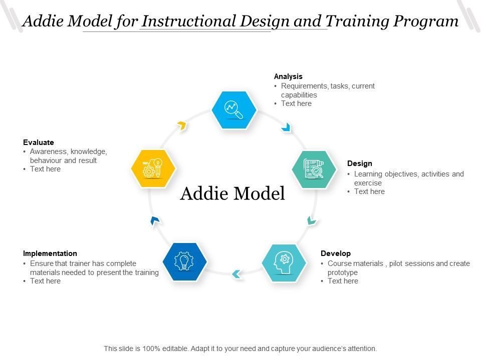 Addie Model For Instructional Design And Training Program Presentation Graphics Presentation Powerpoint Example Slide Templates