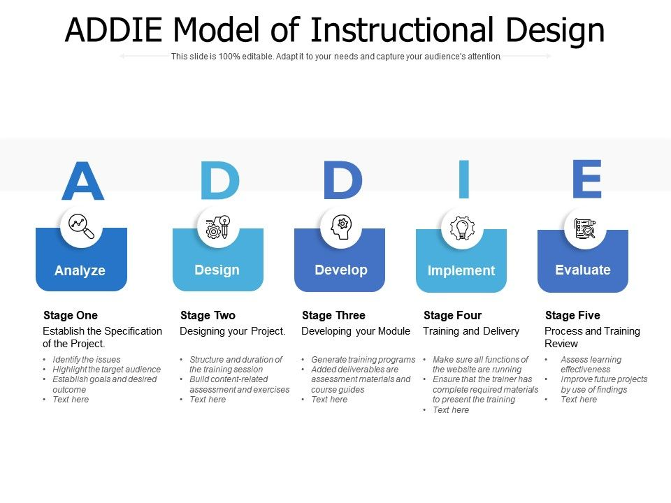 Addie Model Of Instructional Design Presentation Graphics Presentation Powerpoint Example Slide Templates