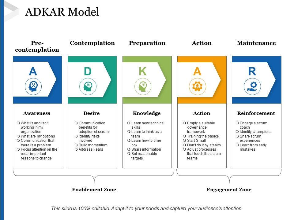 adkar_model_pre_contemplation_contemplation_ppt_gallery_maker_Slide01