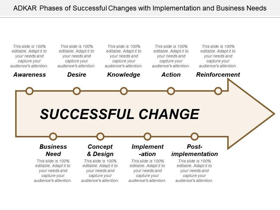 Adkar phases of successful changes with implementation and business adkarphasesofsuccessfulchangeswithimplementationandbusinessneedsslide01 accmission Image collections