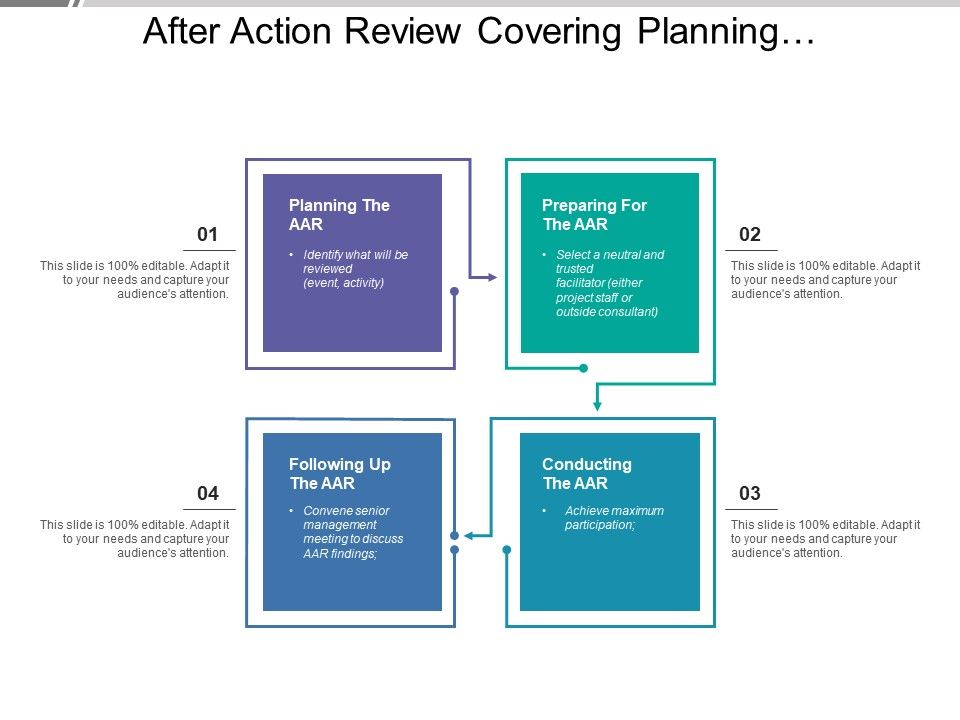 after action review covering planning preparing following