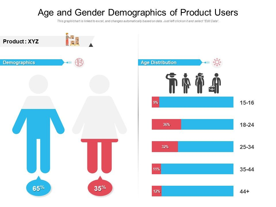 Age And Gender Demographics Of Product Users