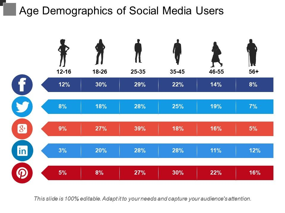 age_demographics_of_social_media_users_Slide01