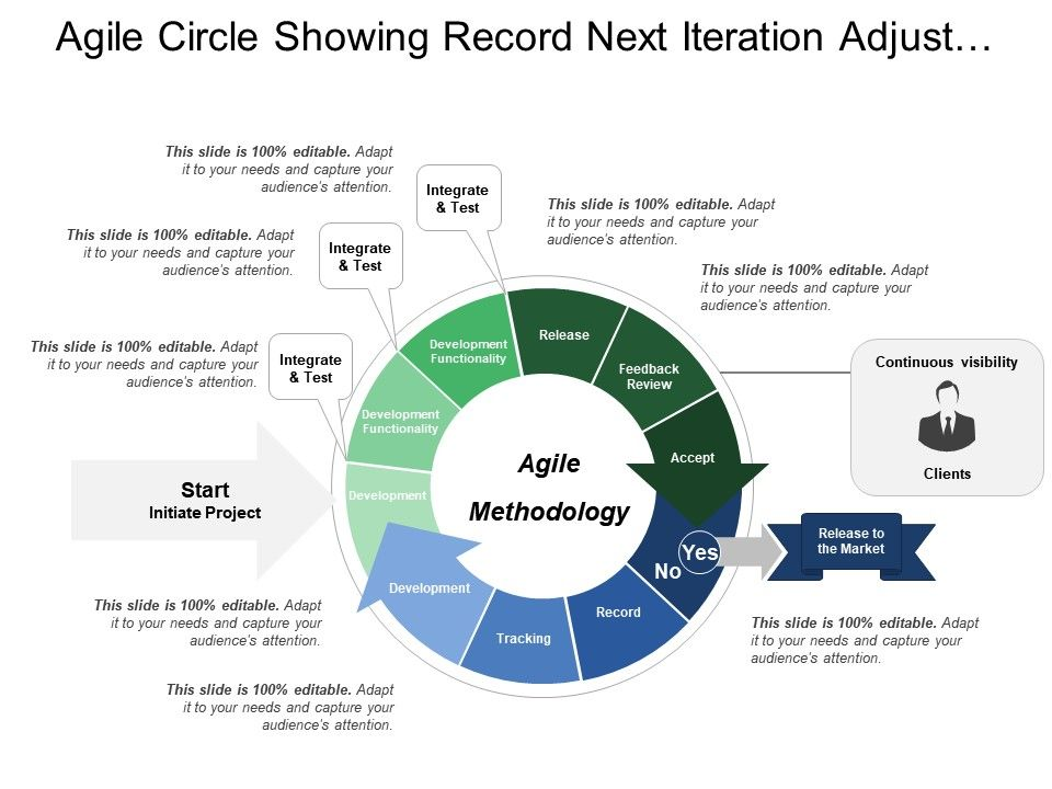 agile_circle_showing_record_next_iteration_adjust_release_and_feedback_review_Slide01