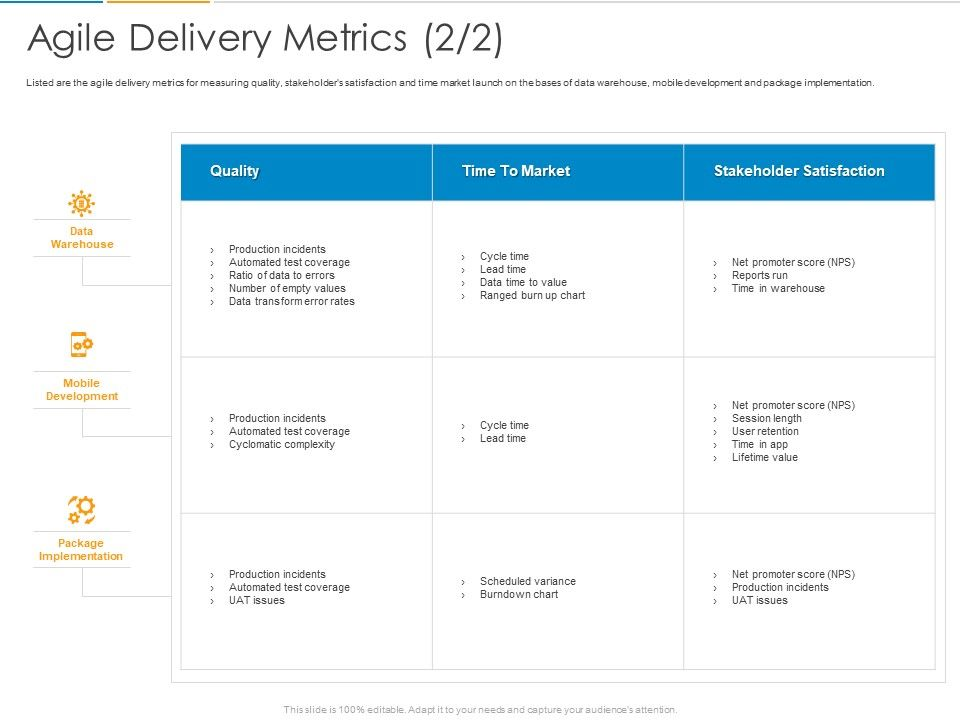 Agile Delivery Metrics Ppt Powerpoint Presentation Infographics Example Introduction