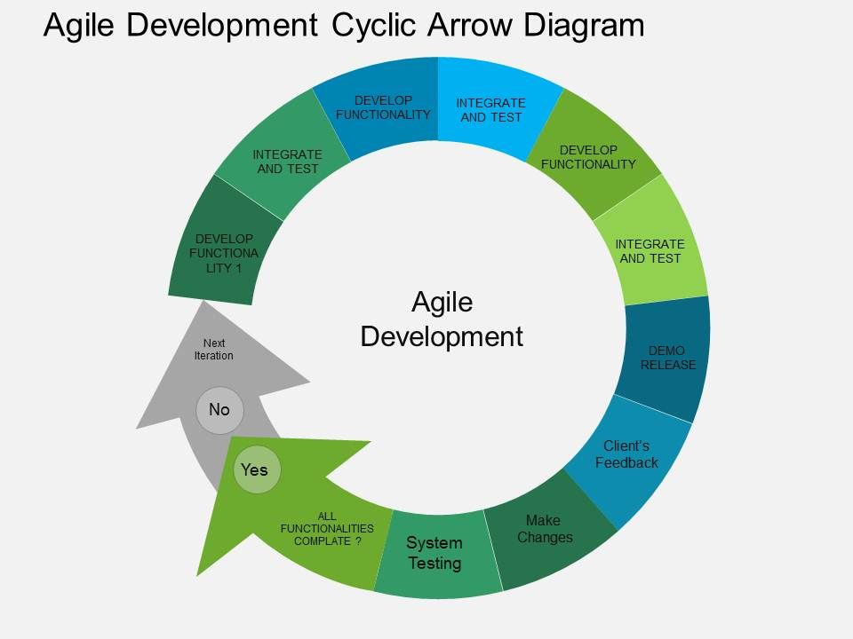 Agile Development Cyclic Arrow Diagram Flat Powerpoint Design ...