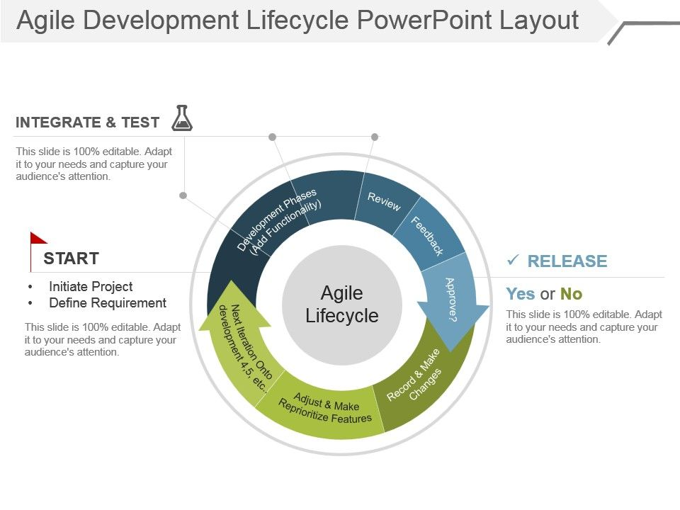 Agile Development Lifecycle Powerpoint Layout | PPT Images Gallery ...