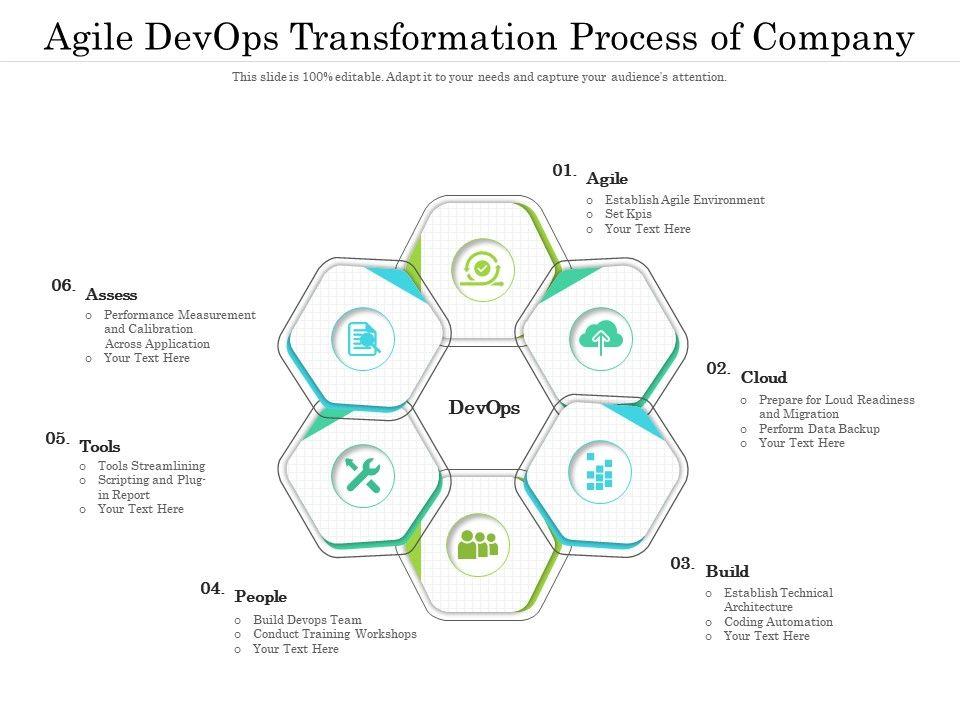 Agile Devops Transformation Process Of Company
