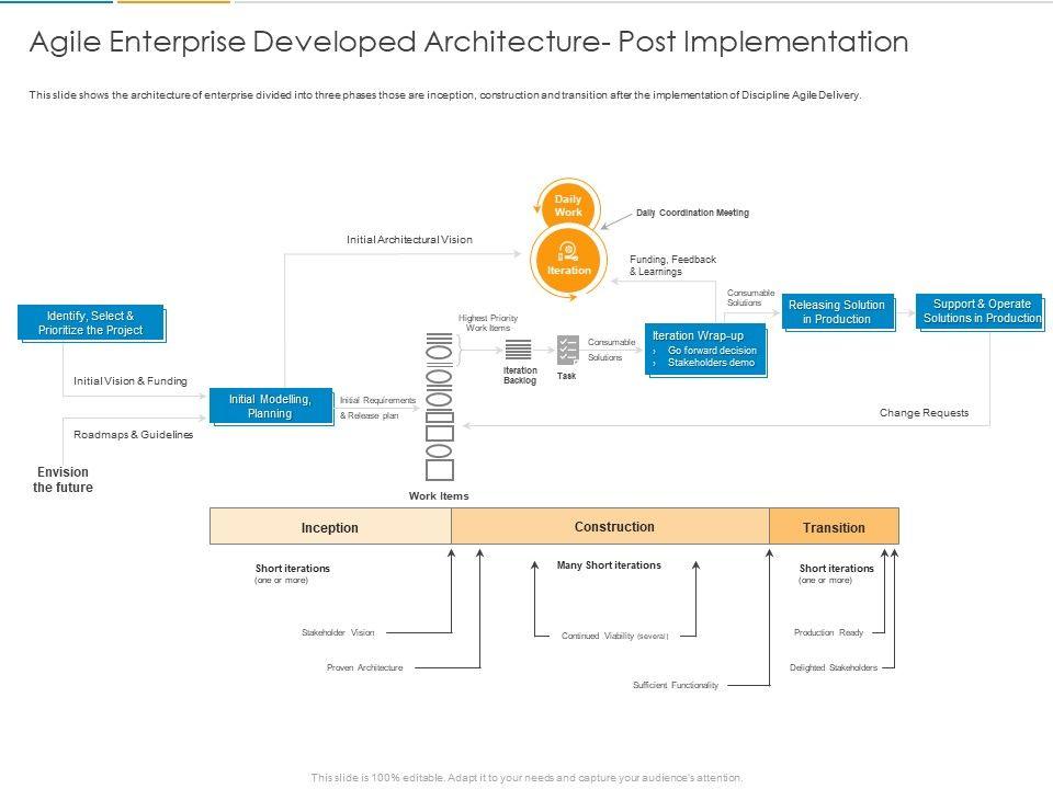 Agile Enterprise Developed Architecture Post Implementation Ppt Powerpoint Presentation Gallery