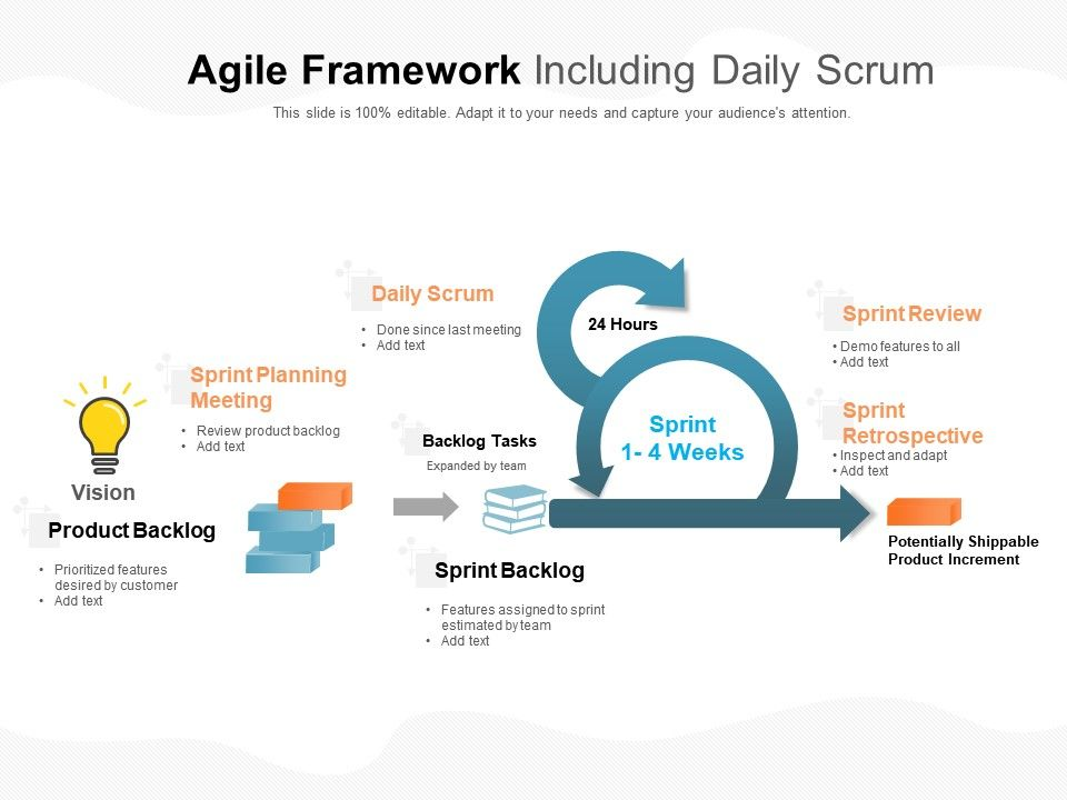 Agile Framework Including Daily Scrum