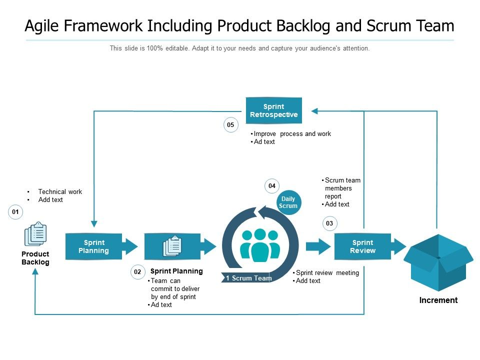 Agile Framework Including Product Backlog And Scrum Team