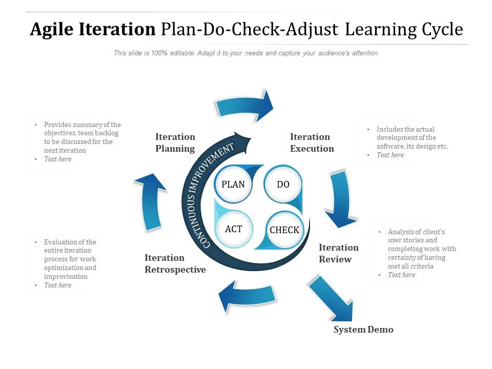 Agile Iteration Plan Do Check Adjust Learning Cycle