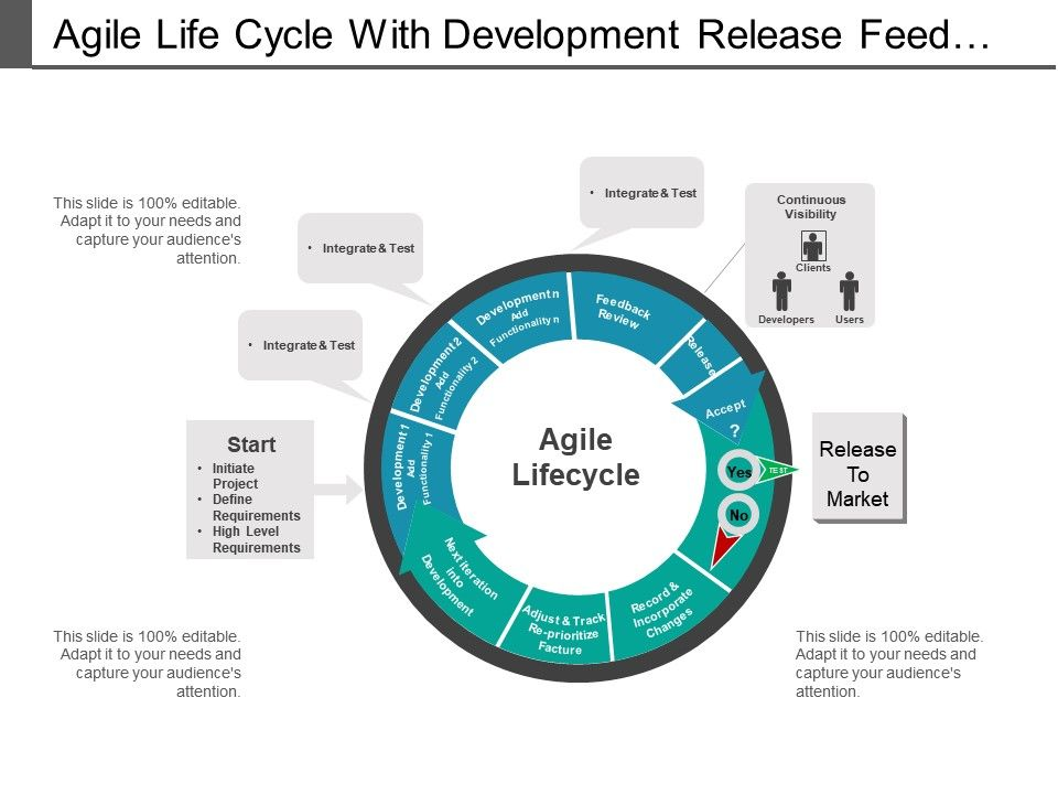 agile_life_cycle_with_development_release_feedback_review_and_accept_Slide01