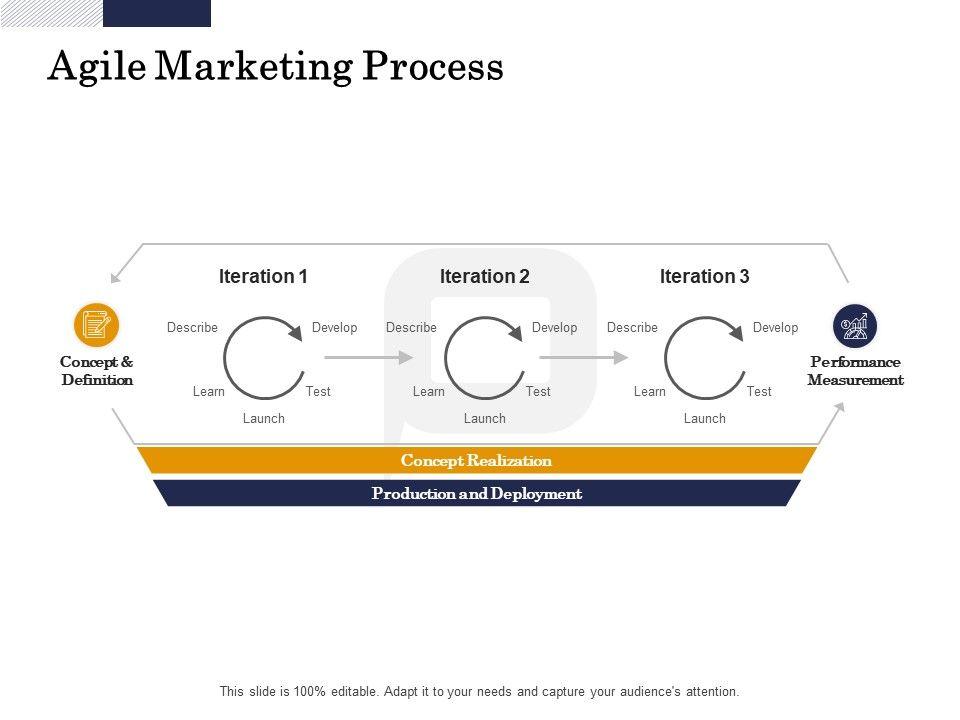 Agile Marketing Process Develop Ppt Powerpoint Presentation Professional