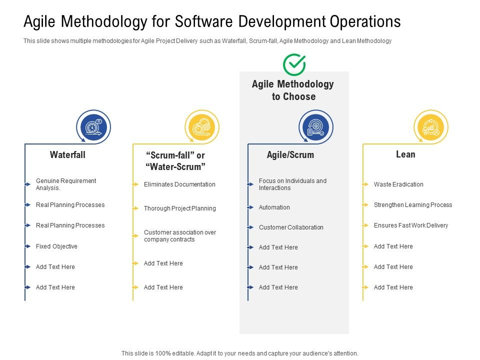 Agile Methodology For Software Development Operations Processes Ppt Powerpoint Presentation Icon Ideas