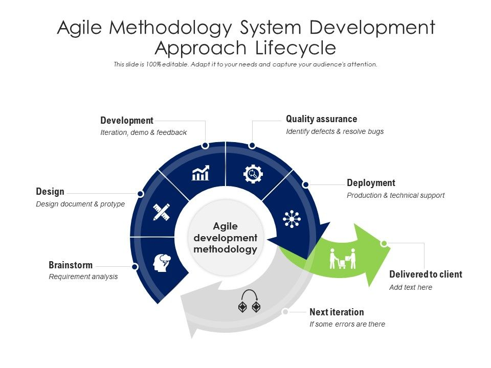 Agile Methodology System Development Approach Lifecycle